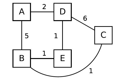 algorithmus k rzesten pfad berechnen mit algorithmus von. Black Bedroom Furniture Sets. Home Design Ideas